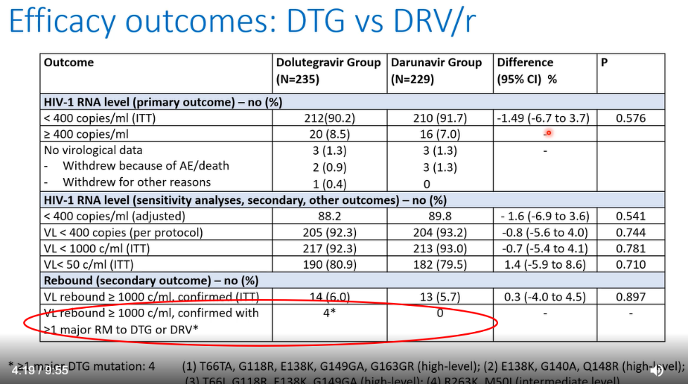 table showing non-inferiority of doluegravir to darunavir, but with resistance developed in the DTG group