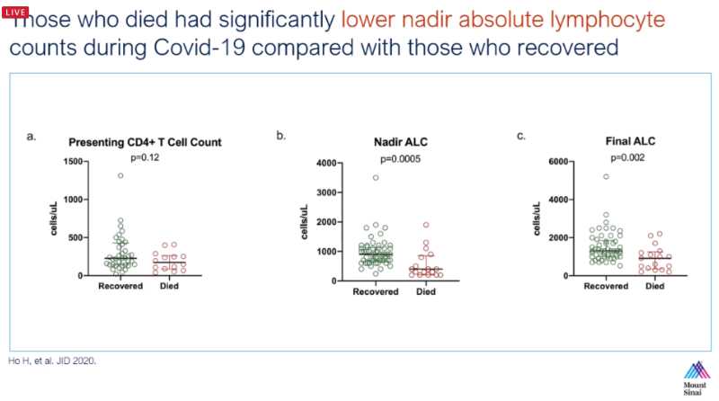 Data slide: Those who died had significantly lower nadir absolute lymphocyte counts during COVID-19 compared with those who recovered