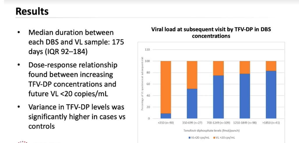 TFV-DP levels during virologic suppression predict viremia three to six months later