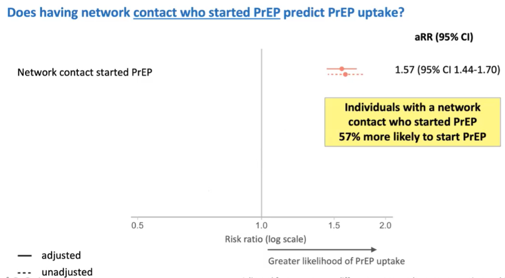 Does having network contact who started PrEP predict PrEP uptake?