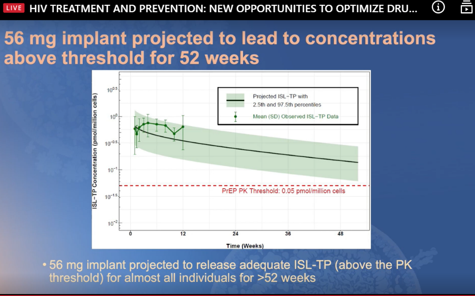 graphic shows that drug thresholds are maintained for over a year
