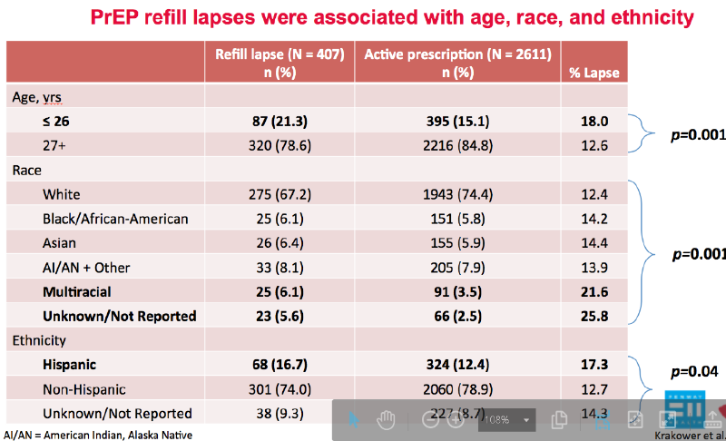 Data slide showing the ways PrEP refill lapses are associated with age, race, and ethnicity