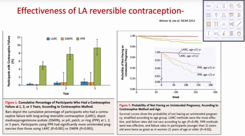 effectiveness of LA contraception