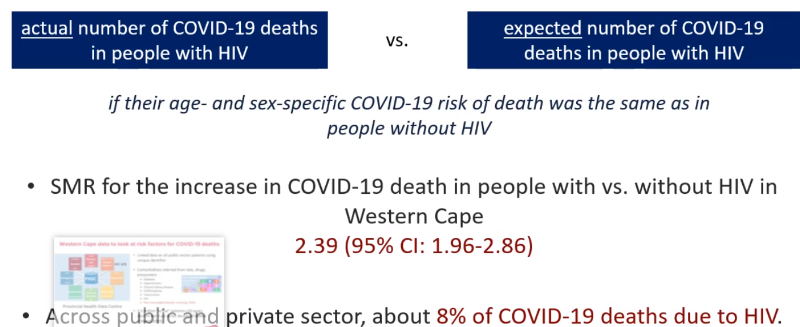 Data slide comparing actual number of COVID-19 deaths in people with HIV to the expected number