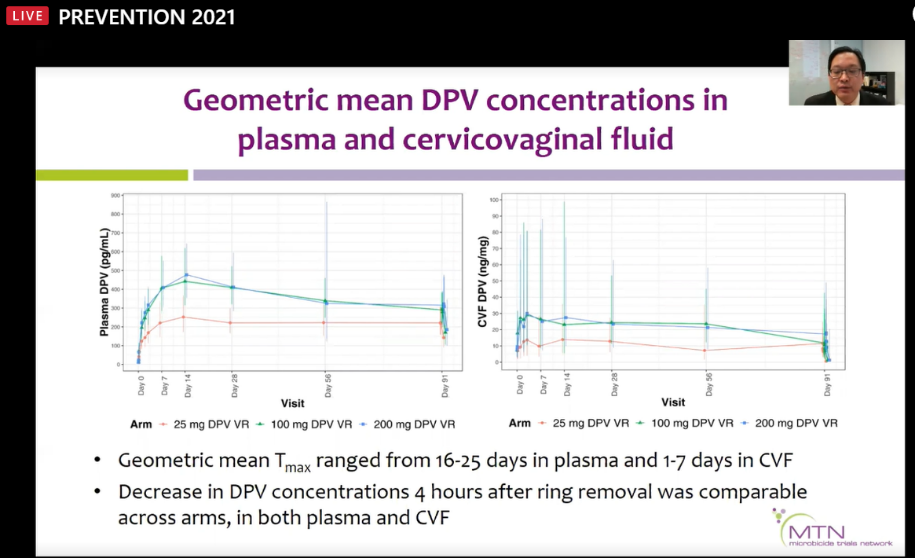 geometric mean DPV concentrations in plasma and cervicovaginal fluit