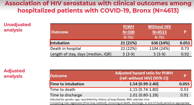Data slide showing the association of HIV serostatus with clinical outcomes among hospitalized patients with COVID-19, Bronx