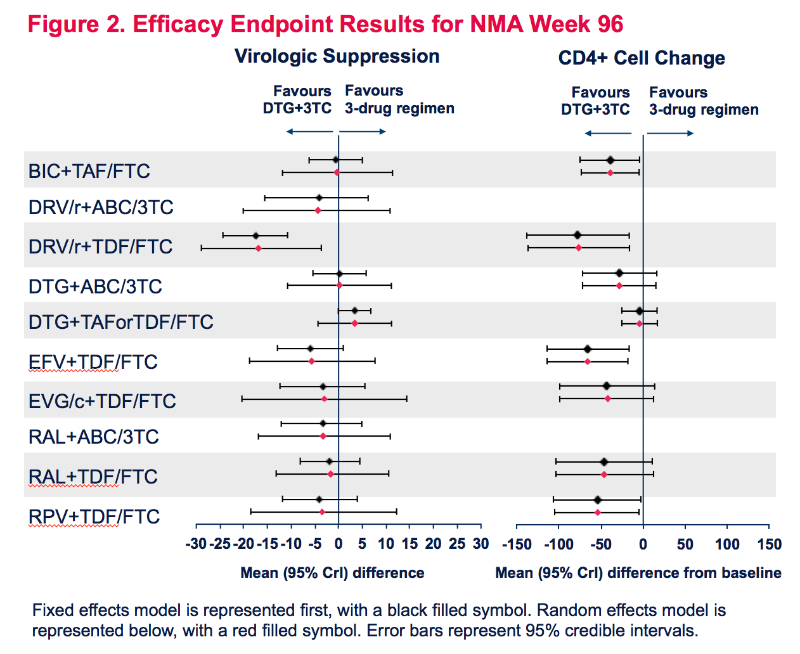 visual summary of endpoints comparing drug regimens
