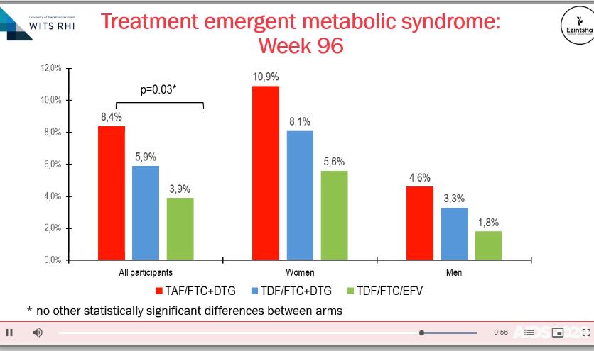 slide showing greater weight gain in women