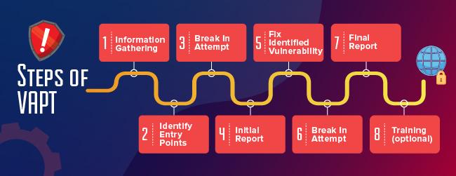 Steps of Vulnerability Assessment and Penetration Testing (VAPT)