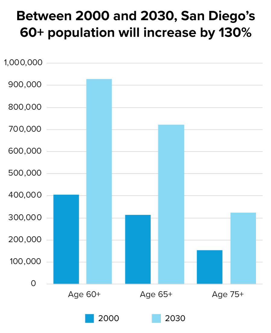 Between 2000 and 2030, San Diego's 60+ population will increase by 130%