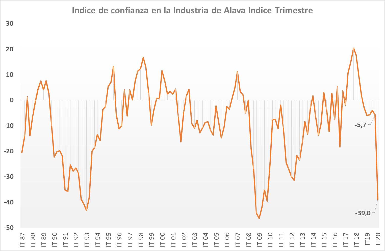 Índice de Confianza Industrial de Álava