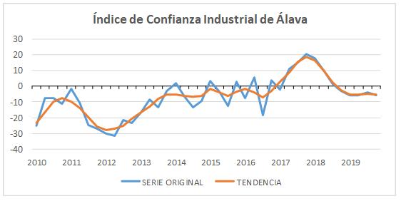 Índice de Confianza Industrial