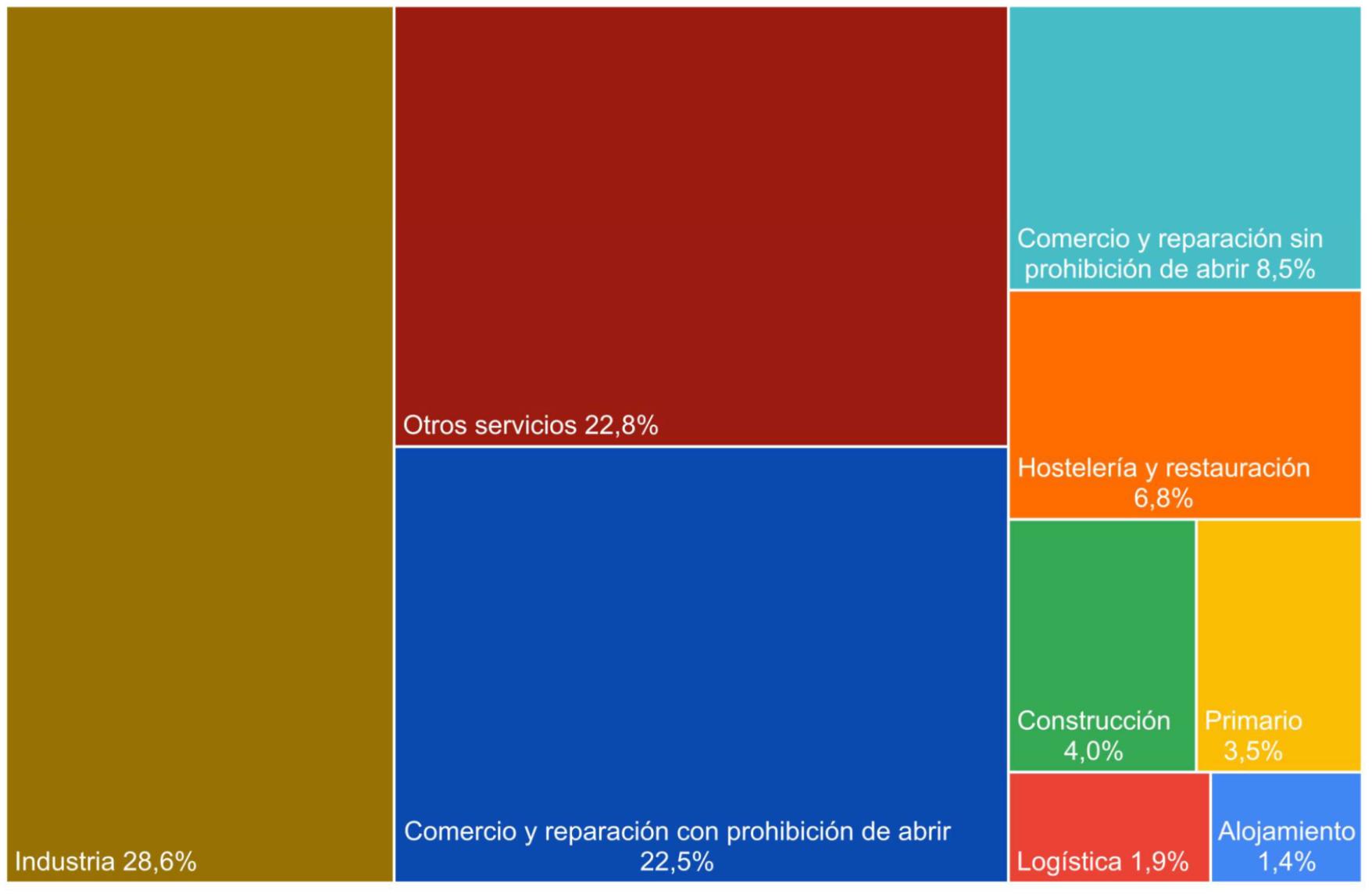sectores de actividad