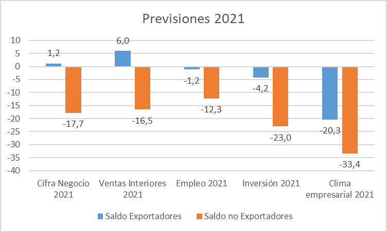 Previsiones 2021 export-noexport