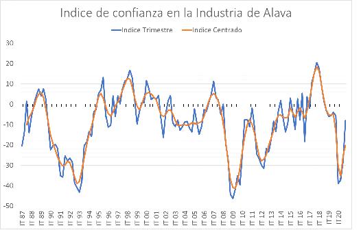 INDICE DE CONFIANZA INDUSTRIAL 4º TRIMESTRE 2020