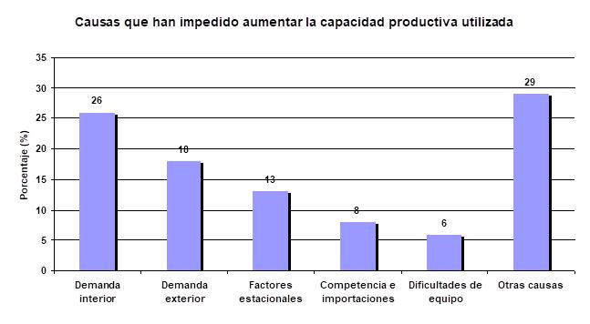Causas capacidad productiva