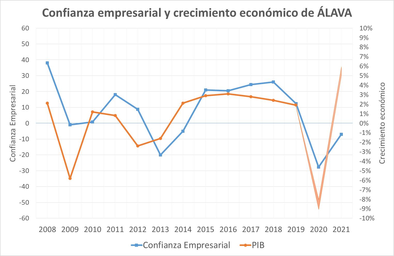 PIB-CONFIANZA