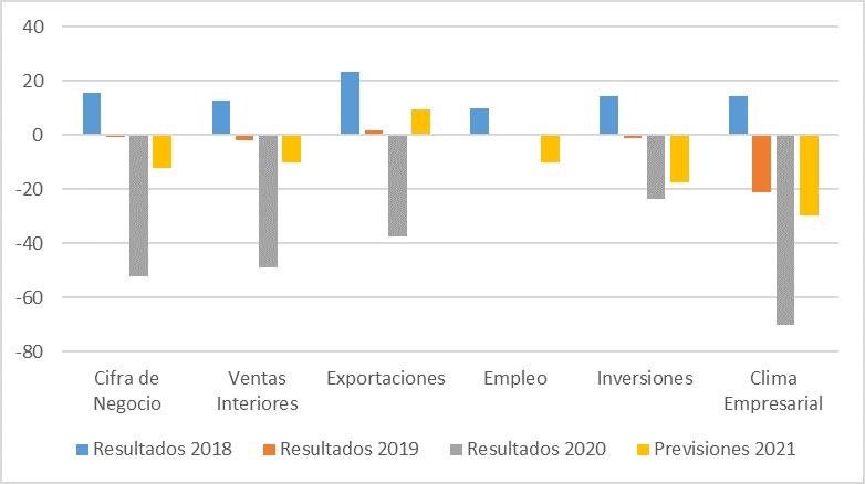 Perspectivas Empresariales 2020-2021