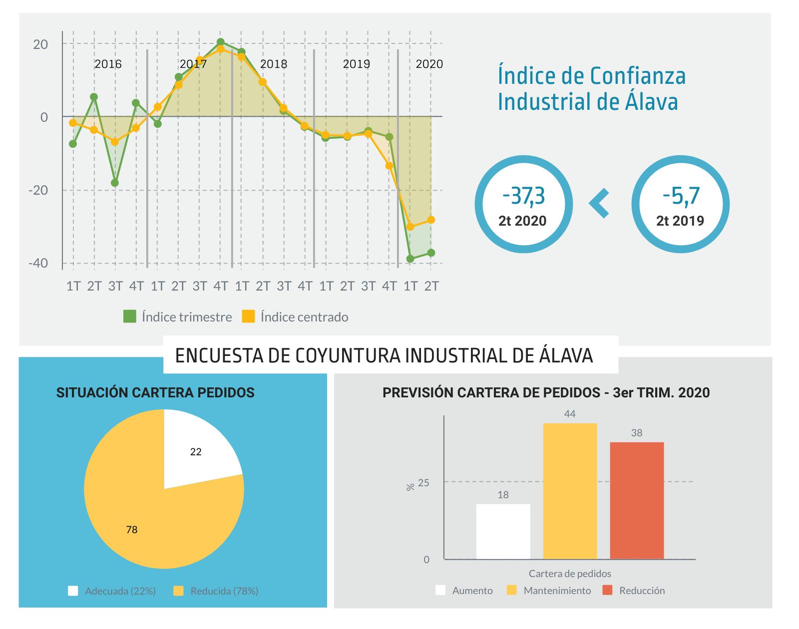 Resultados Encuesta Coyuntura Industrial Álava - Segundo trimestre 2020